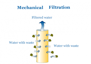 Mechanical Filtration of Water