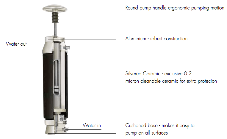 Pocket water filter internal view of parts and operation